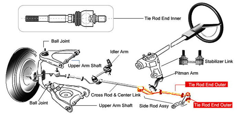 steering suspension diagrams one man and his mustang rh onemanandhismustang com Ford Front End Parts Diagram Dodge Front End Parts Diagram